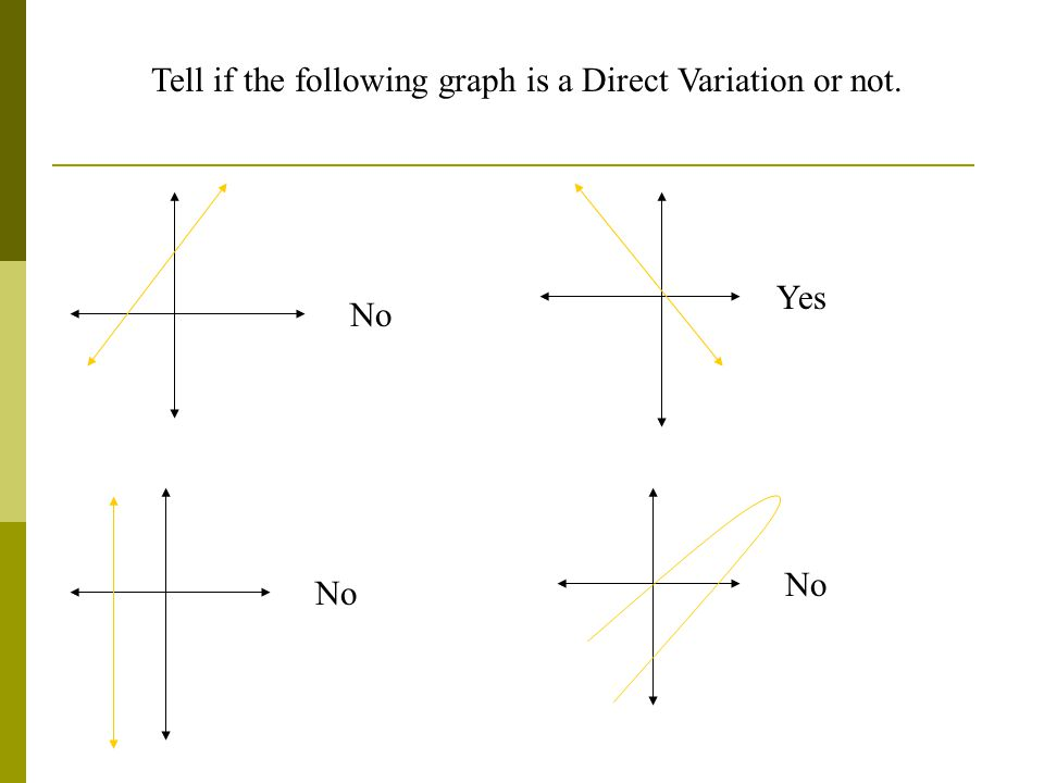 Tell if the following graph is a Direct Variation or not. No Yes No