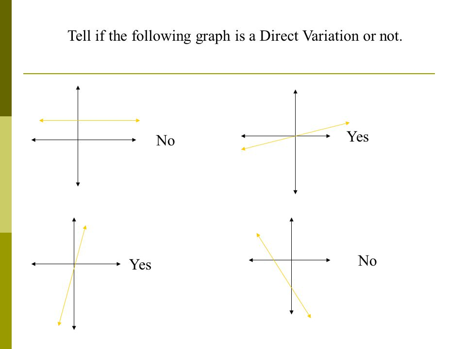 Yes No Tell if the following graph is a Direct Variation or not.