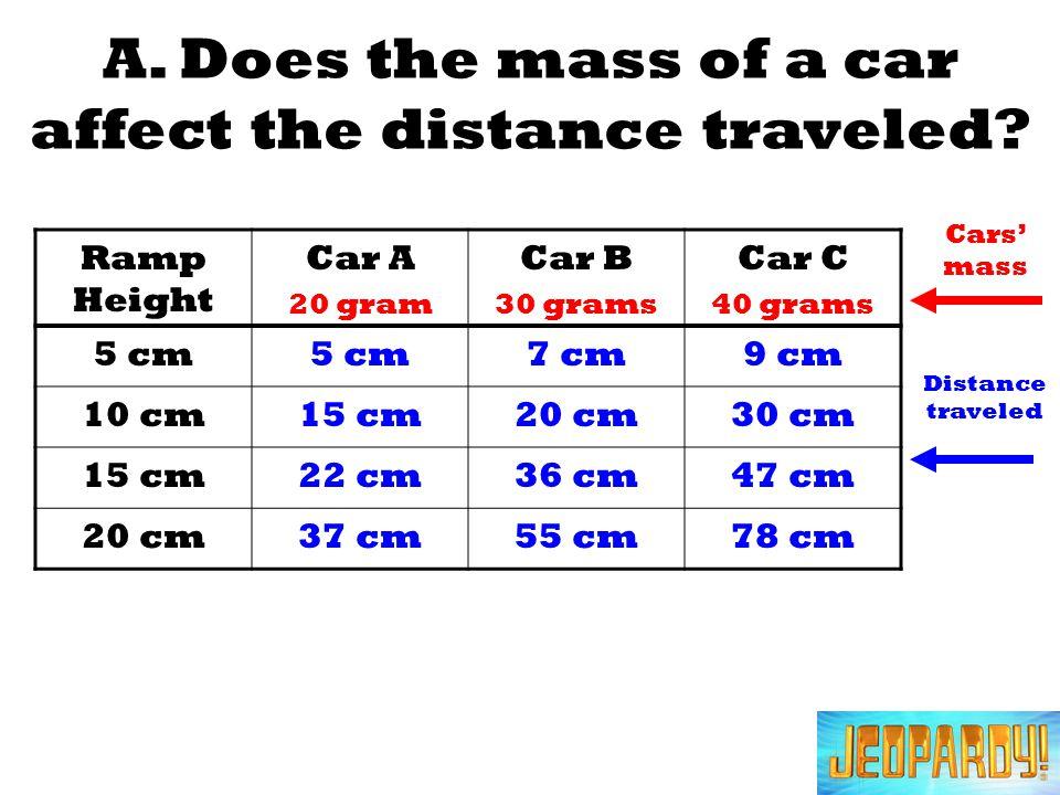 Ramp Height Car A 20 gram Car B 30 grams Car C 40 grams 5 cm 7 cm9 cm 10 cm15 cm20 cm30 cm 15 cm22 cm36 cm47 cm 20 cm37 cm55 cm78 cm Cars mass Distance traveled A.