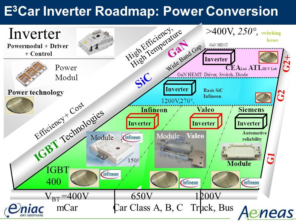 mCar Car Class A, B, C Truck, Bus High Efficiency, High Temperature Inverter Efficiency + Cost IGBT Technologies SiC GaN Wide Band Gap CEA Leti ATL II
