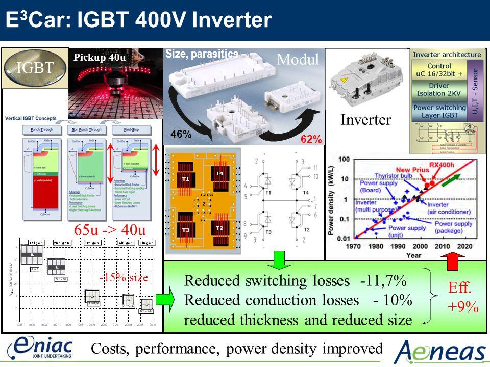 E 3 Car: IGBT 400V Inverter 62% 46% 65u -> 40u IGBT Modul Inverter -15% size Pickup 40u Size, parasitics Reduced switching losses -11,7% Reduced condu