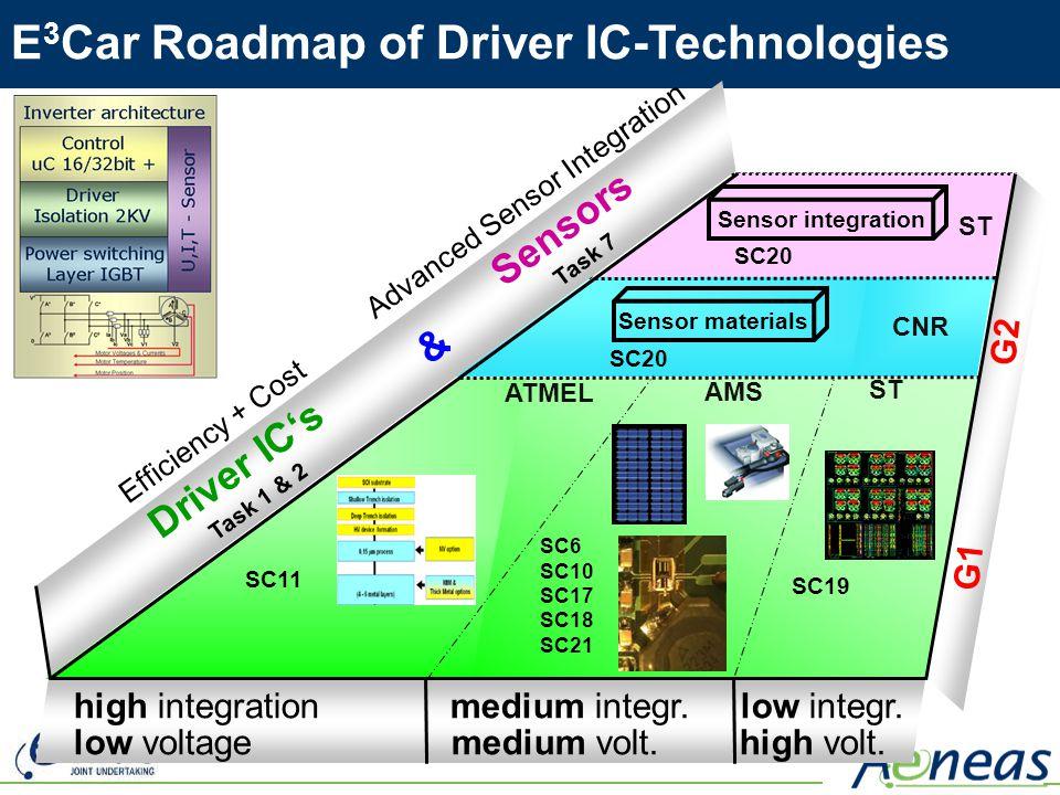 low voltage medium volt. high volt. Advanced Sensor Integration Efficiency + Cost Driver ICs Task 1 & 2 & Sensors Task 7 SC20 ST SC20 Sensor materials