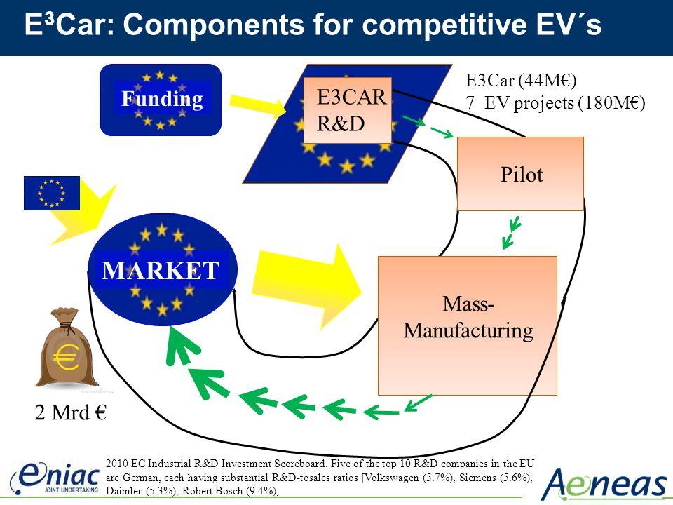 E 3 Car: Components for competitive EV´s E3CAR R&D Pilot Mass- Manufacturing Funding 2 Mrd E3Car (44M) 7 EV projects (180M) MARKET 2010 EC Industrial
