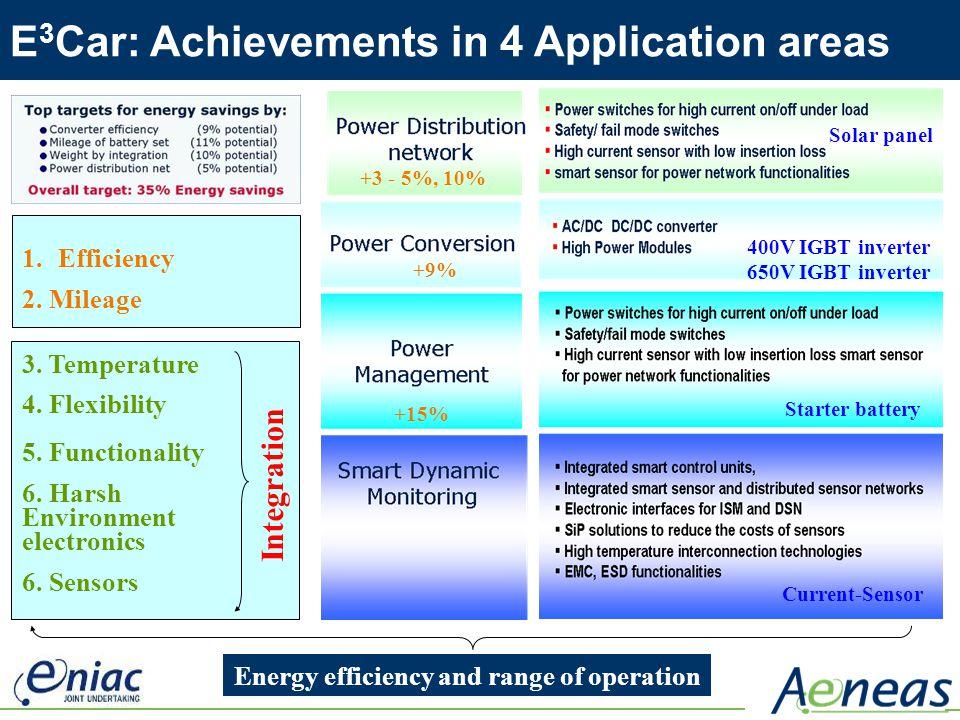 1.Efficiency 2. Mileage 3. Temperature 4. Flexibility 5. Functionality 6. Harsh Environment electronics 6. Sensors +9% +15% +3 - 5%, 10% 400V IGBT inv
