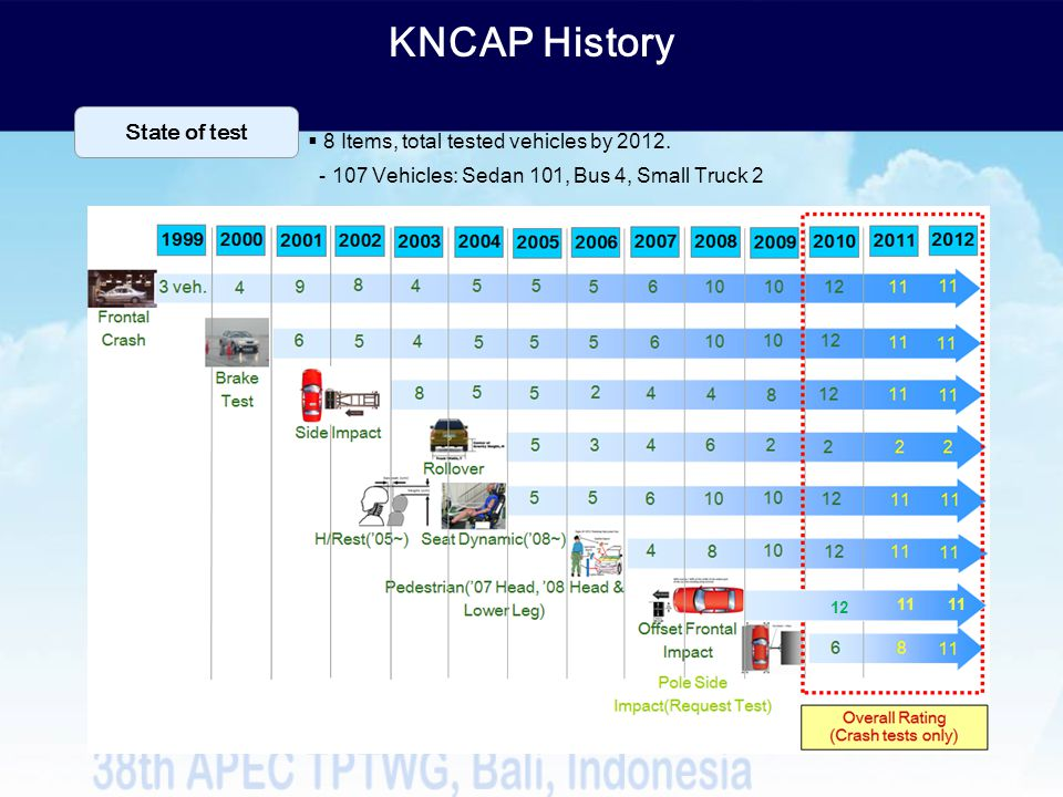 KNCAP History 11 12 State of test 8 Items, total tested vehicles by 2012. - 107 Vehicles: Sedan 101, Bus 4, Small Truck 2