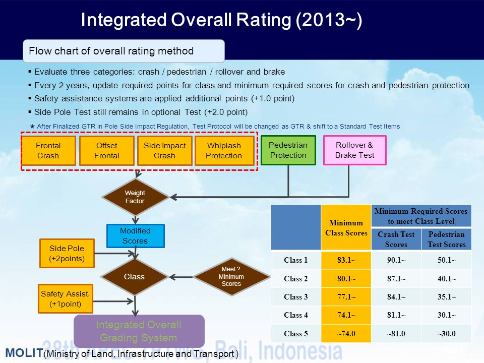 Integrated Overall Rating (2013~) Evaluate three categories: crash / pedestrian / rollover and brake Every 2 years, update required points for class a