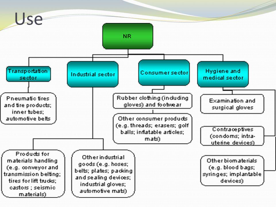 Disposal/ Dispersal Methods
