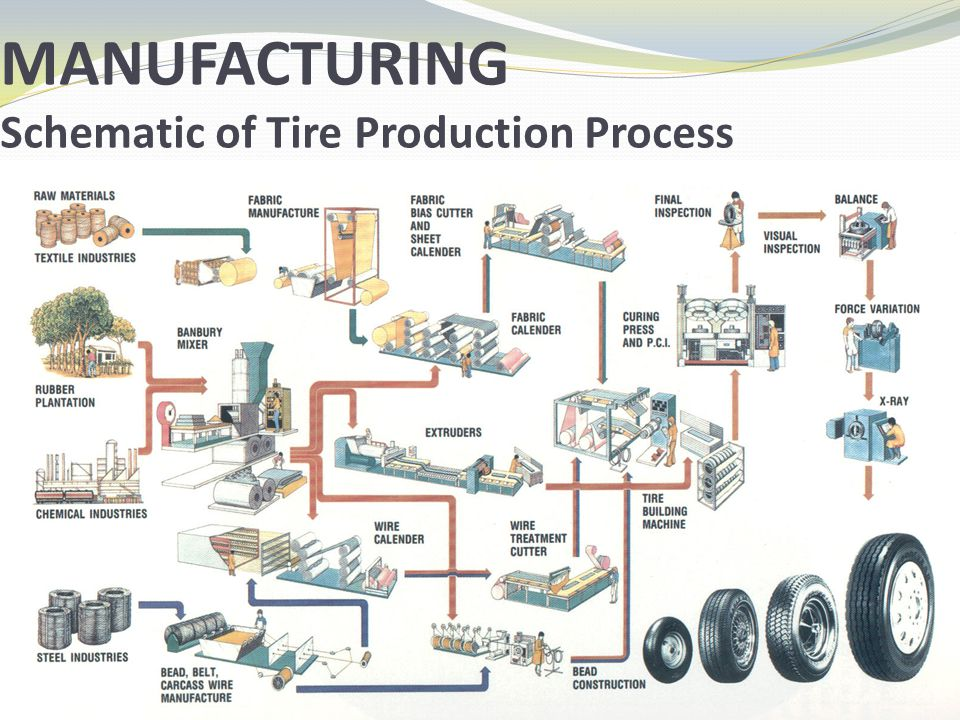 MANUFACTURING Schematic of Tire Production Process