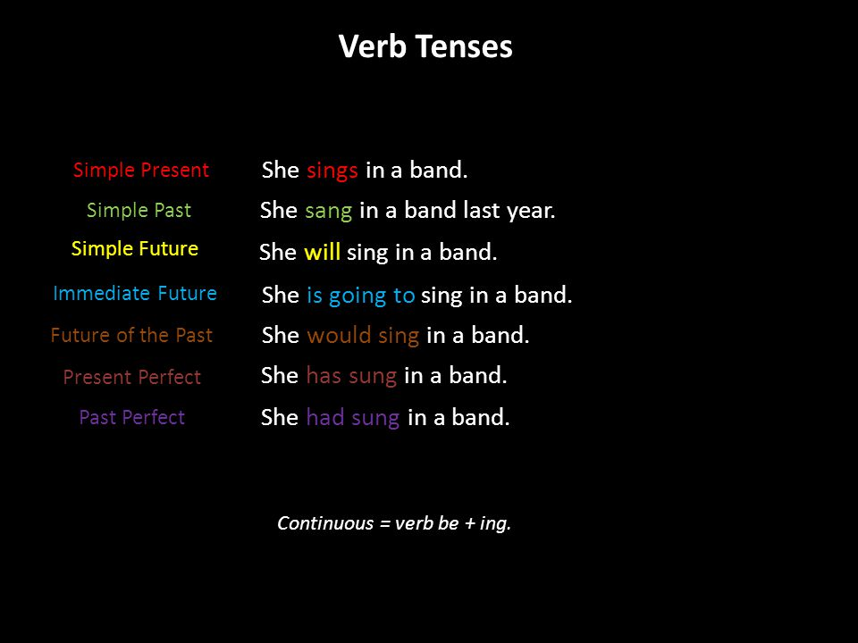 Verb Tenses Simple Present Simple Past Simple Future Immediate Future She sang in a band last year. She will sing in a band. She had sung in a band. S
