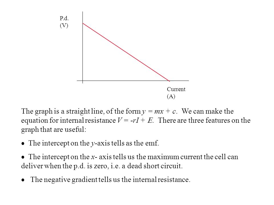 Current (A) P.d. (V) The graph is a straight line, of the form y = mx + c.