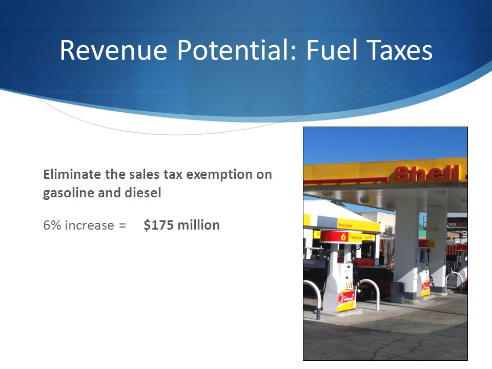 Eliminate the sales tax exemption on gasoline and diesel 6% increase = $175 million Revenue Potential: Fuel Taxes