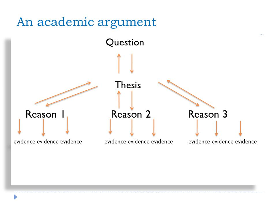 An academic argument Question Thesis Reason 1 Reason 2 Reason 3 evidence evidence evidence evidence evidence evidence evidence evidence evidence Question Thesis Reason 1 Reason 2 Reason 3 evidence evidence evidence evidence evidence evidence evidence evidence evidence