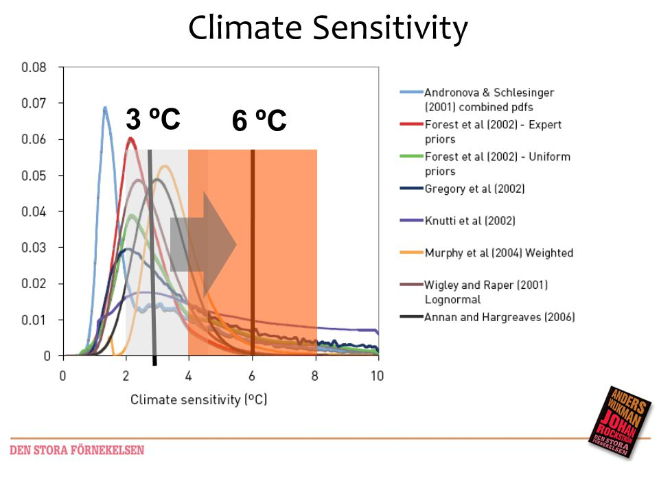 10 Uncertain uncertainty 3 ºC 6 ºC Climate Sensitivity