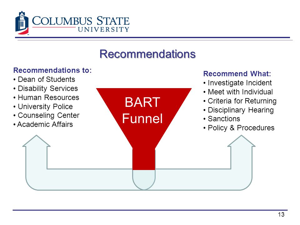 BART Funnel Recommendations Recommendations to: Dean of Students Disability Services Human Resources University Police Counseling Center Academic Affairs Recommend What: Investigate Incident Meet with Individual Criteria for Returning Disciplinary Hearing Sanctions Policy & Procedures 13