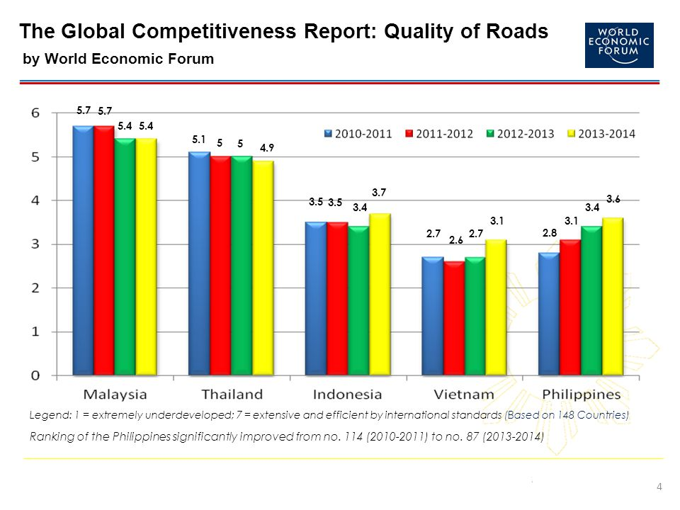 The Global Competitiveness Report: Quality of Roads by World Economic Forum 4 Ranking of the Philippines significantly improved from no.