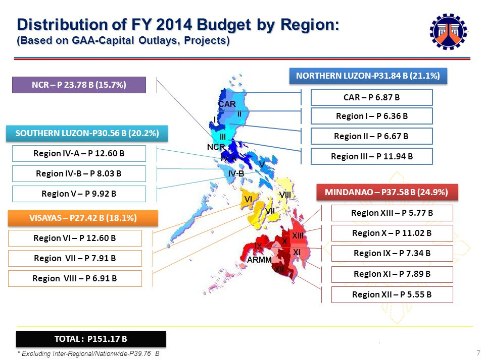 Distribution of FY 2014 Budget by Region: (Based on GAA-Capital Outlays, Projects) 7 CAR – P 6.87 B Region I – P 6.36 B Region II – P 6.67 B Region III – P B NORTHERN LUZON-P31.84 B (21.1%) Region XIII – P 5.77 B Region X – P B Region IX – P 7.34 B Region XI – P 7.89 B Region XII – P 5.55 B MINDANAO – P37.58 B (24.9%) NCR – P B (15.7%) Region IV-A – P B Region IV-B – P 8.03 B Region V – P 9.92 B SOUTHERN LUZON-P30.56 B (20.2%) Region VI – P B Region VII – P 7.91 B VISAYAS – P27.42 B (18.1%) Region VIII – P 6.91 B TOTAL : P B * Excluding Inter-Regional/Nationwide-P39.76 B