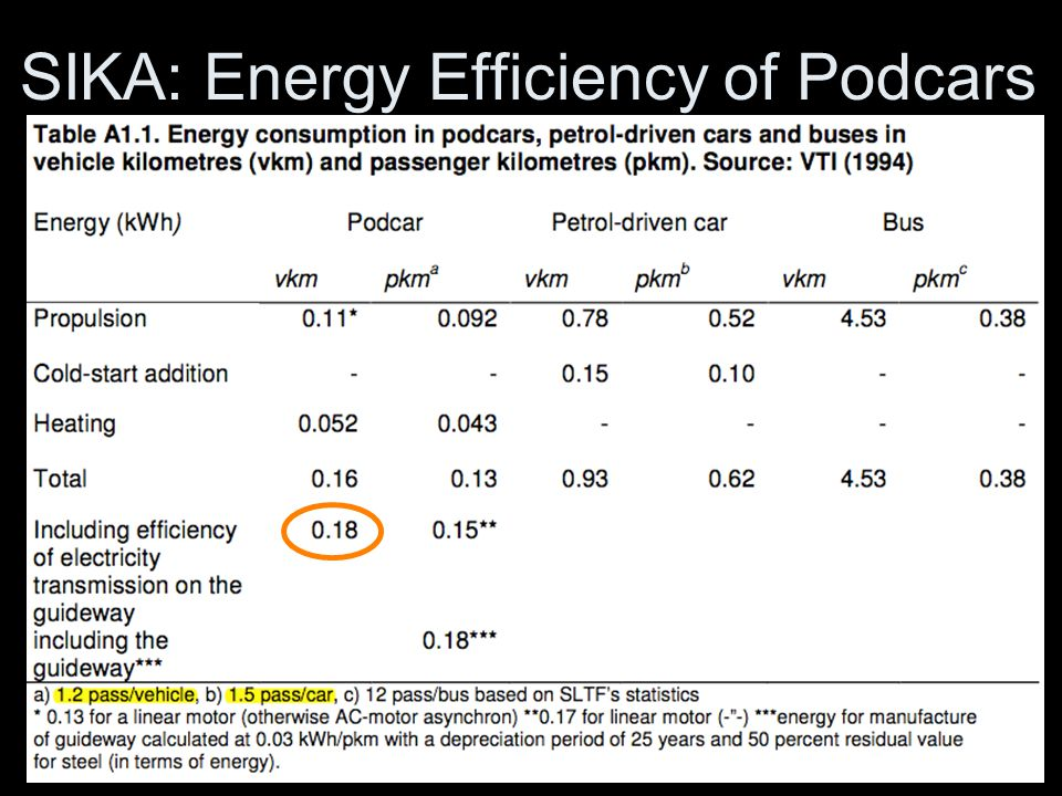 SIKA: Energy Efficiency of Podcars