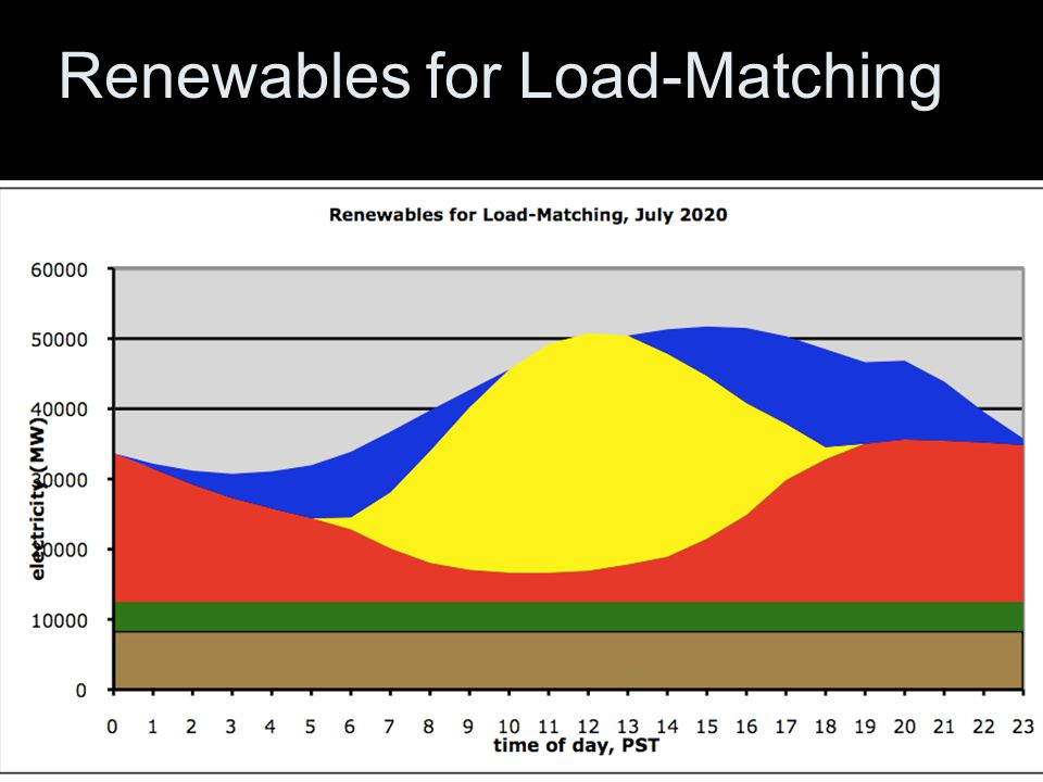 Renewables for Load-Matching