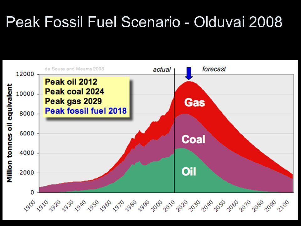 Peak Fossil Fuel Scenario - Olduvai 2008