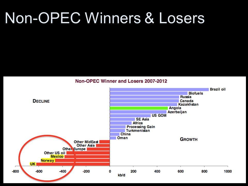 Non-OPEC Winners & Losers