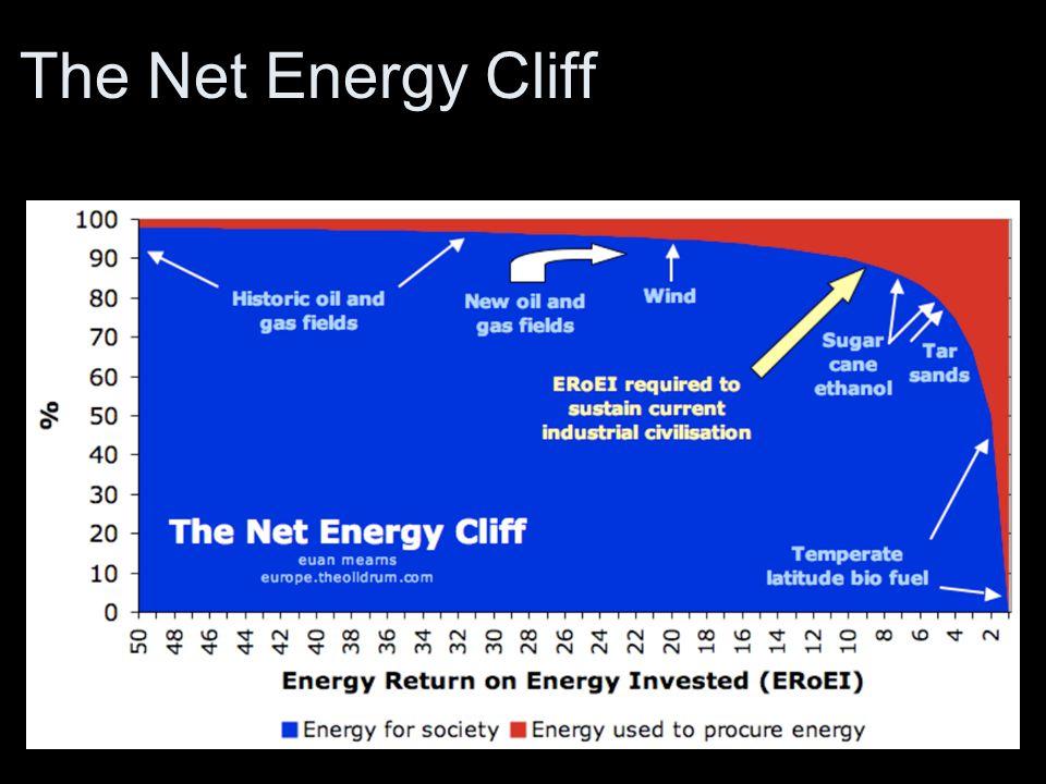 The Net Energy Cliff