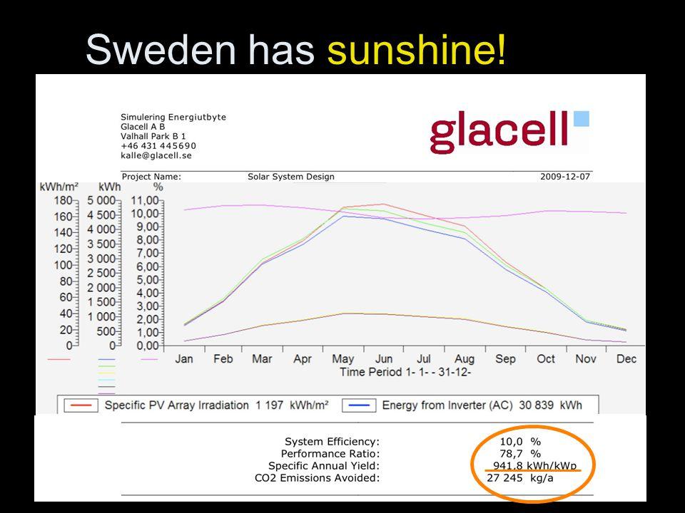 Sweden has sunshine!
