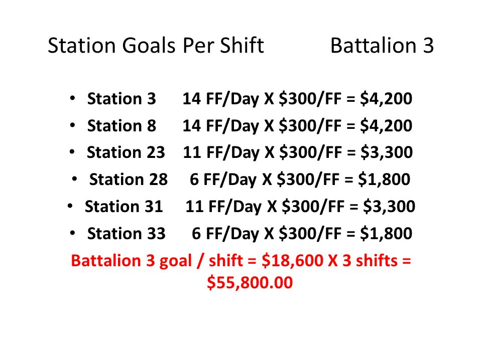 Station Goals Per Shift Battalion 2 Station 6 7 FF/Day X $300/FF = $2,100 Station 7 4 FF/Day X $300/FF = $1,200 Station 10 8 FF/Day X $300/FF = $2,400 Station 11 5 FF/Day X $300/FF = $1,500 Station 20 3 FF/Day X $300/FF = $900 Station 26 3 FF/Day X $300/FF = $900 Station 30 6 FF/Day X $300/FF = $1,800 Rescue 1 2 FF/Day X $300/FF = $600 Battalion 2 goal / shift = $11,400 X 3 shifts = $34,200.00