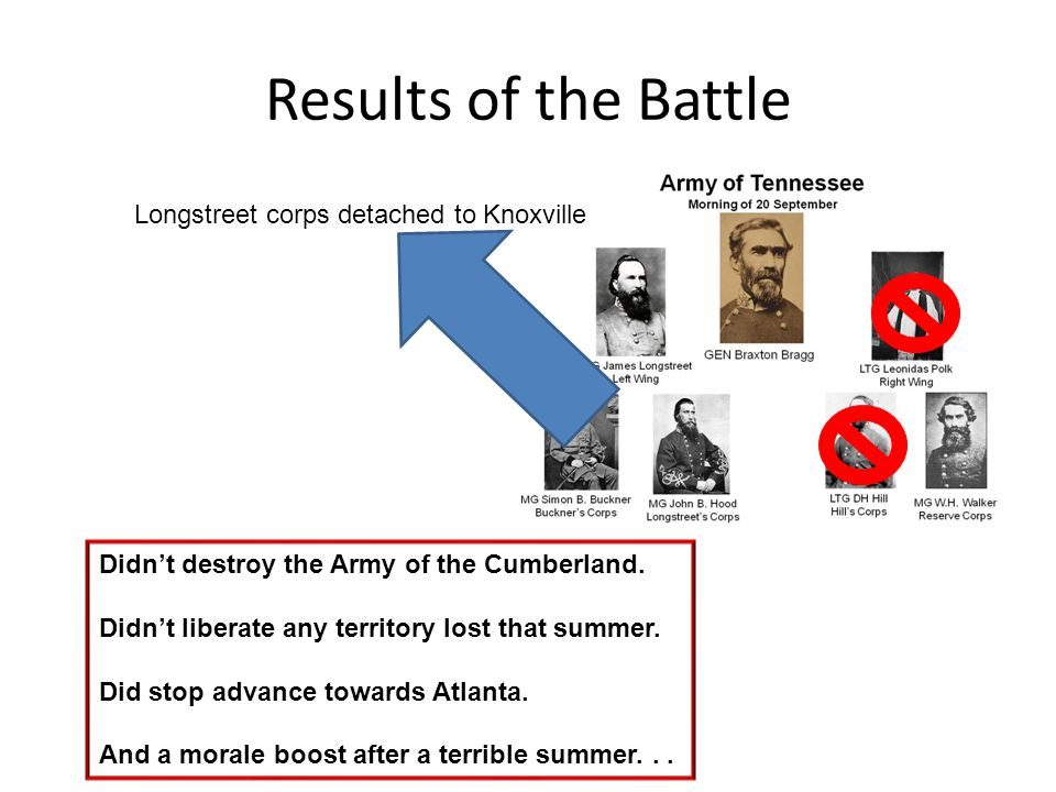 Results of the Battle Longstreet corps detached to Knoxville Didnt destroy the Army of the Cumberland. Didnt liberate any territory lost that summer.