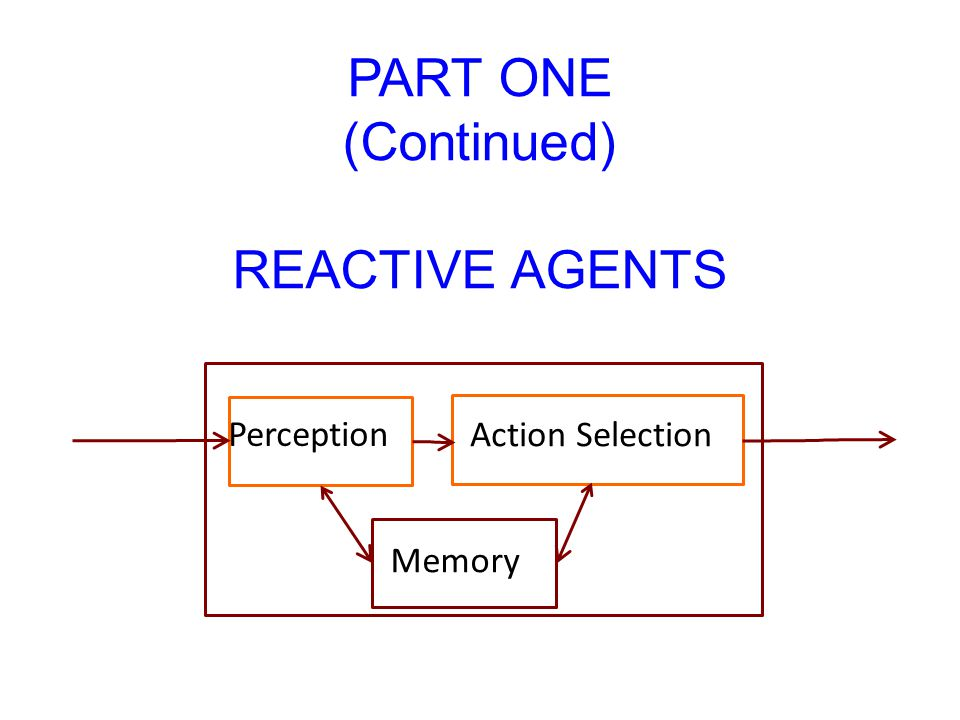 Perception Action Selection Memory PART ONE (Continued) REACTIVE AGENTS