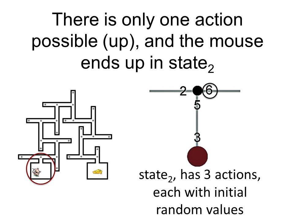 It Can Change the Values in the Table The First Step (state 1, up) gets initial random value 3