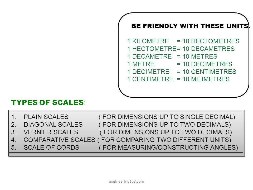 0 1 2 3 4 5 10 PLAIN SCALE:-This type of scale represents two units or a unit and its sub-division.