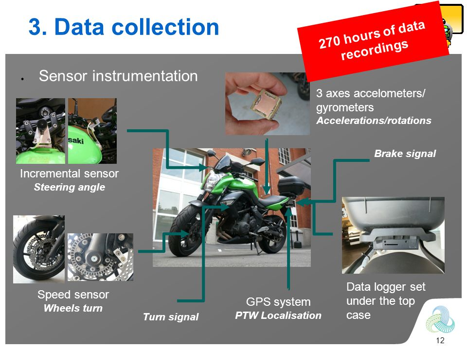 12 3. Data collection Sensor instrumentation Turn signal Brake signal 3 axes accelometers/ gyrometers Accelerations/rotations Incremental sensor Steer