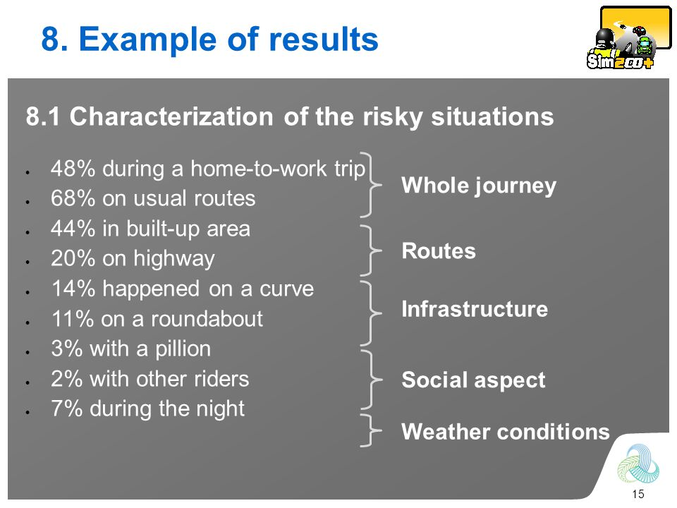 15 8. Example of results 8.1 Characterization of the risky situations 48% during a home-to-work trip 68% on usual routes 44% in built-up area 20% on h