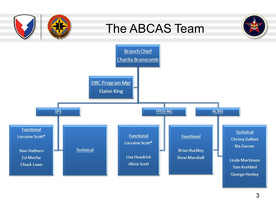The ABCAS Team 3 Branch Chief Charita Branscomb SPS Functional Lorraine Scott* Stan Hathorn Ezi Mecha Chuck Lowe Technical FPDS-NG Functional Lorraine