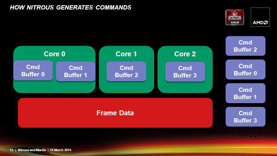 13| Nitrous and Mantle | 19 March 2014 HOW NITROUS GENERATES COMMANDS Core 0 Core 1 Core 2 Cmd Buffer 0 Cmd Buffer 1 Cmd Buffer 2 Cmd Buffer 3 Frame D