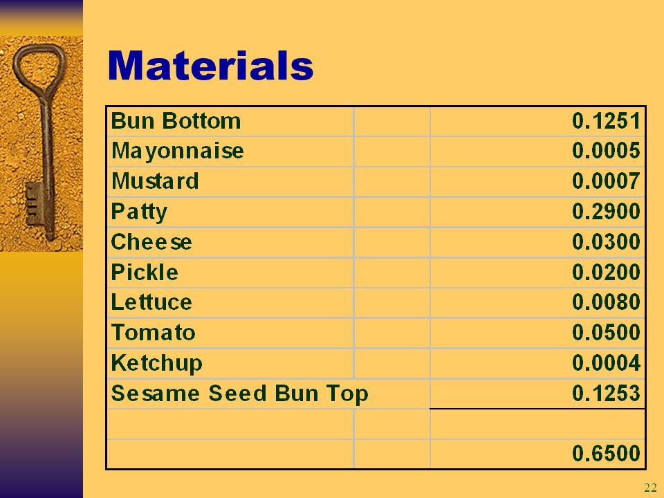 22 Materials