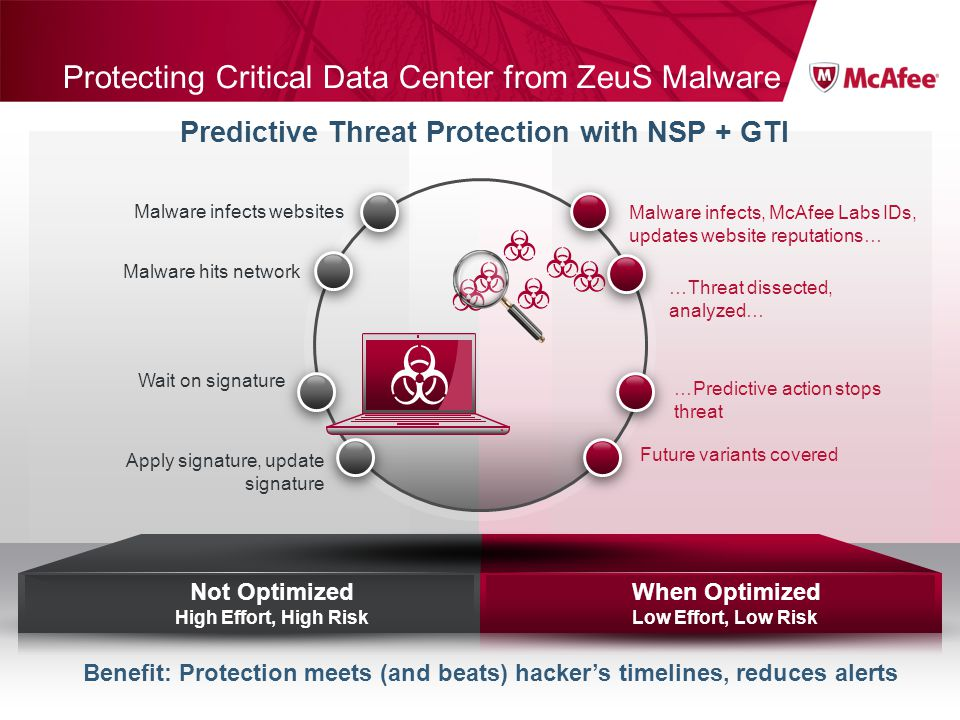 When Optimized Low Effort, Low Risk Not Optimized High Effort, High Risk Protecting Critical Data Center from ZeuS Malware Benefit: Protection meets (and beats) hackers timelines, reduces alerts Predictive Threat Protection with NSP + GTI