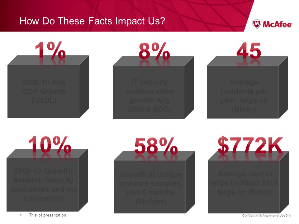 Confidential McAfee Internal Use Only 4Title of presentation 2006-10 Avg GDP Growth (USDL) How Do These Facts Impact Us.