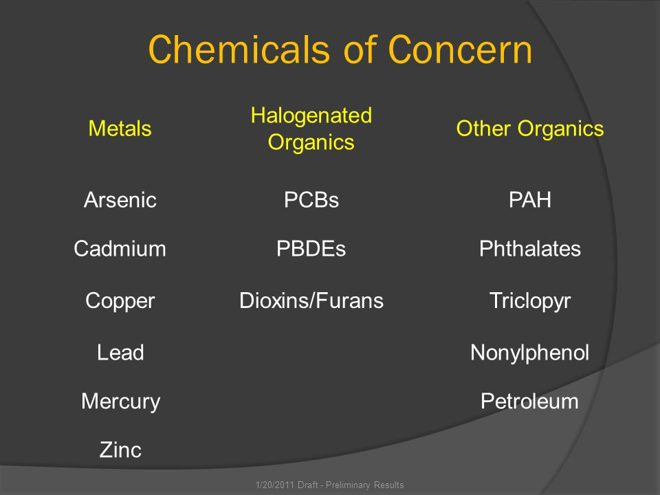 Chemicals of Concern Metals Halogenated Organics Other Organics ArsenicPCBsPAH CadmiumPBDEsPhthalates CopperDioxins/FuransTriclopyr LeadNonylphenol MercuryPetroleum Zinc 1/20/2011 Draft - Preliminary Results