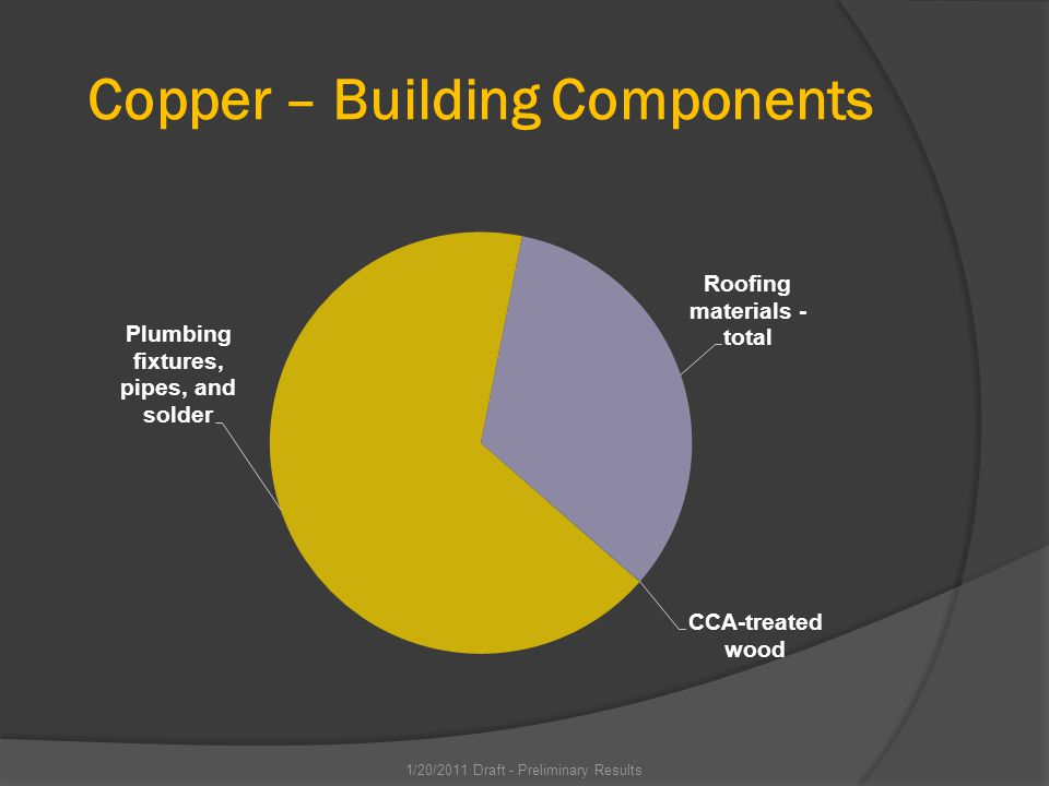 Copper – Building Components 1/20/2011 Draft - Preliminary Results