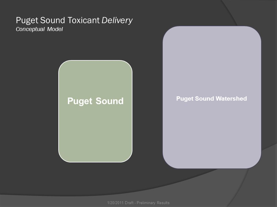 Puget Sound Watershed Puget Sound Puget Sound Toxicant Delivery Conceptual Model 1/20/2011 Draft - Preliminary Results