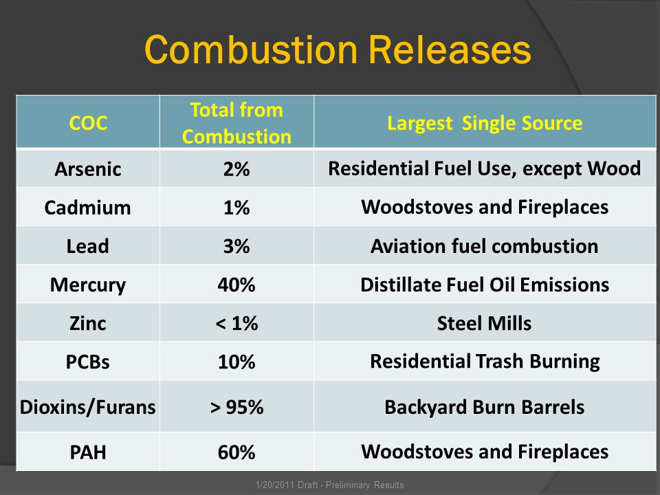 Combustion Releases COC Total from Combustion Largest Single Source Arsenic2%Residential Fuel Use, except Wood Cadmium1%Woodstoves and Fireplaces Lead3%Aviation fuel combustion Mercury40%Distillate Fuel Oil Emissions Zinc< 1%Steel Mills PCBs10%Residential Trash Burning Dioxins/Furans> 95%Backyard Burn Barrels PAH60%Woodstoves and Fireplaces 1/20/2011 Draft - Preliminary Results