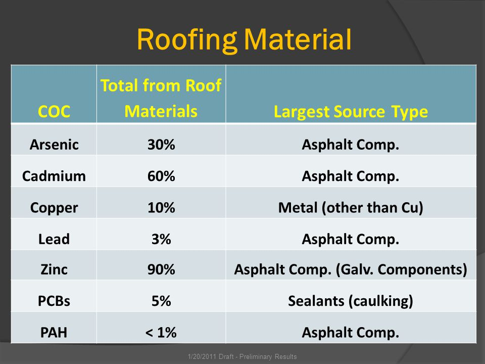 Roofing Material COC Total from Roof MaterialsLargest Source Type Arsenic30%Asphalt Comp.