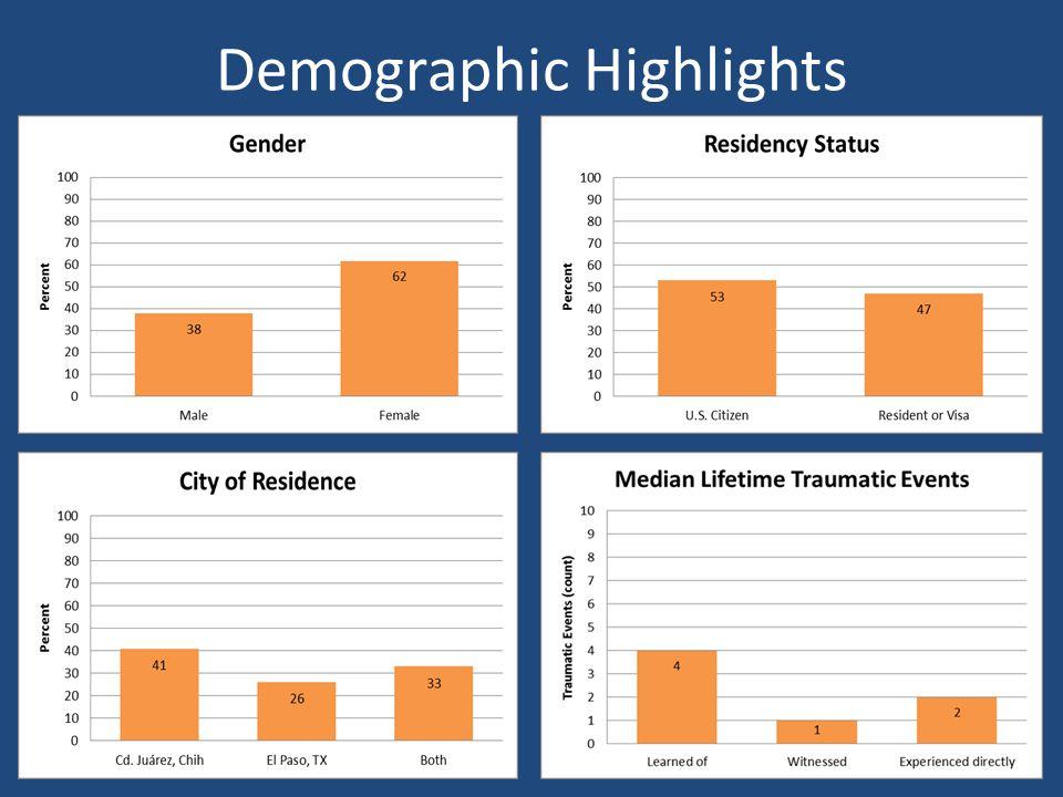 Demographic Highlights