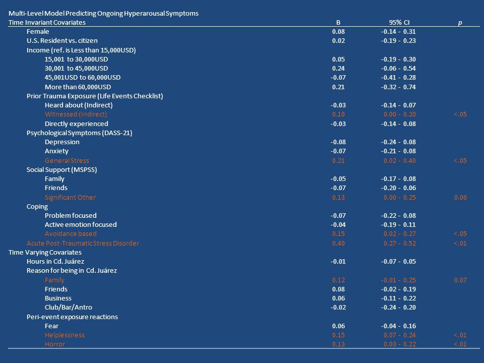 Multi-Level Model Predicting Ongoing Hyperarousal Symptoms Time Invariant CovariatesB95% CIp Female0.08-0.14-0.31 U.S.