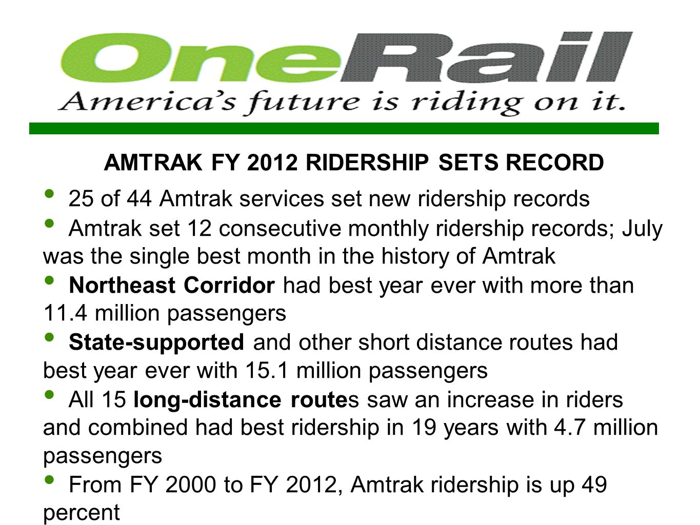 AMTRAK FY 2012 RIDERSHIP SETS RECORD 25 of 44 Amtrak services set new ridership records Amtrak set 12 consecutive monthly ridership records; July was the single best month in the history of Amtrak Northeast Corridor had best year ever with more than 11.4 million passengers State-supported and other short distance routes had best year ever with 15.1 million passengers All 15 long-distance routes saw an increase in riders and combined had best ridership in 19 years with 4.7 million passengers From FY 2000 to FY 2012, Amtrak ridership is up 49 percent
