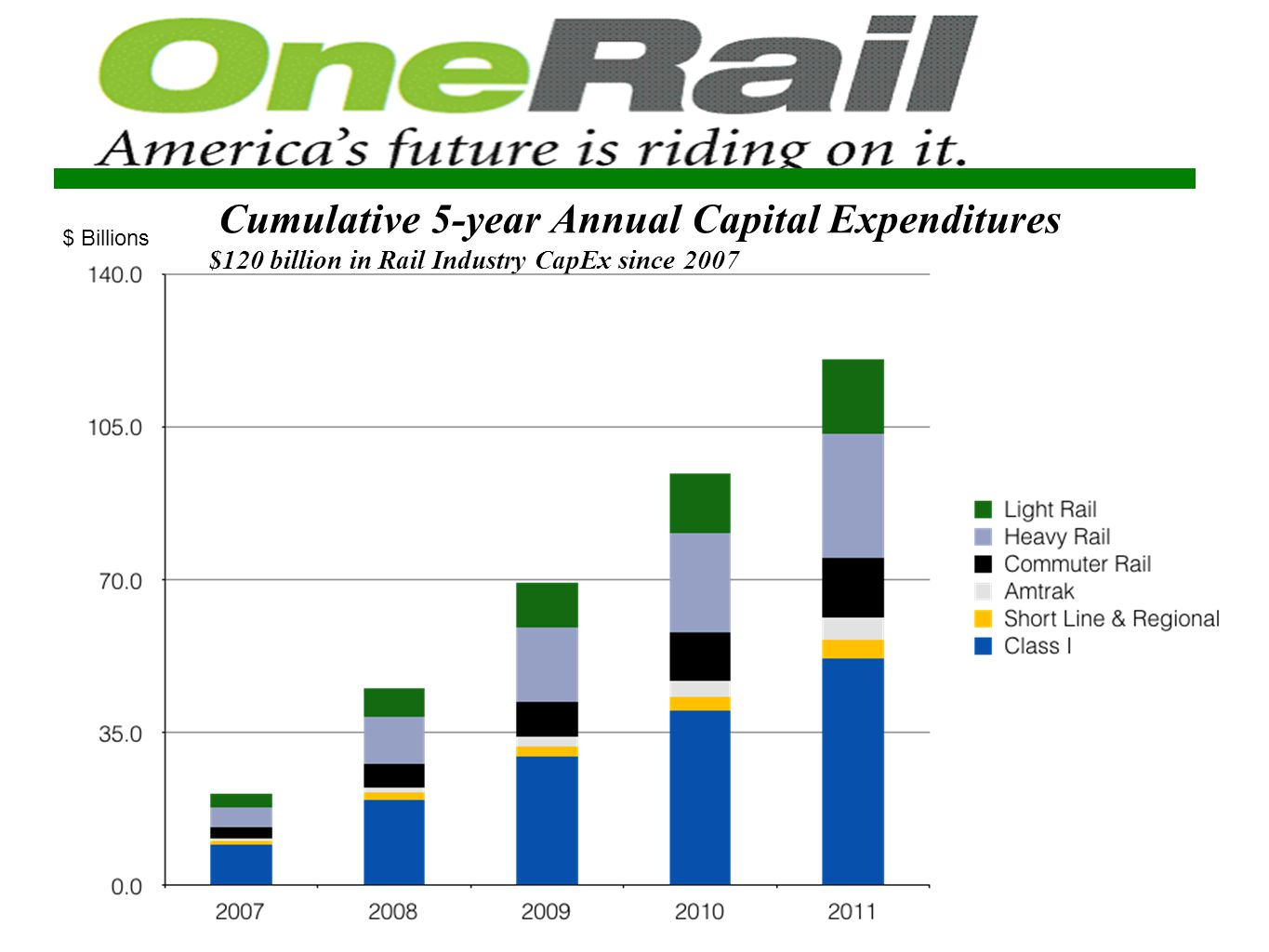 Cumulative 5-year Annual Capital Expenditures $120 billion in Rail Industry CapEx since 2007 $ Billions