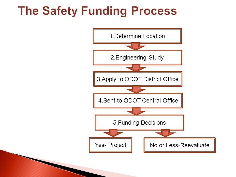 1.Determine Location 2.Engineering Study 3.Apply to ODOT District Office 4.Sent to ODOT Central Office 5.Funding Decisions Yes- Project No or Less-Ree