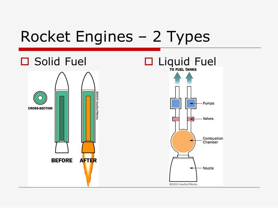 Rocket Engines – 2 Types Solid Fuel Liquid Fuel