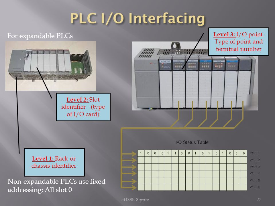 et438b-8.pptx27 Non-expandable PLCs use fixed addressing: All slot 0 For expandable PLCs Level 1: Rack or chassis identifier Level 2: Slot identifier